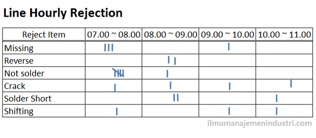 Qc sevent tools 7 alat pengendalian kualitas pareto diagram ccuart Images