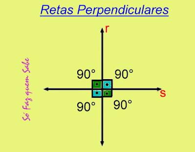 Desenho de duas retas perpendiculares com seus ângulos de 90 graus