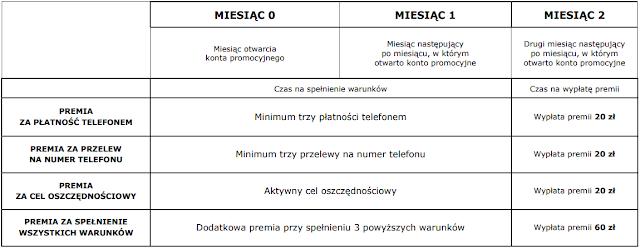 Przebieg promocji eKonta możliwości z premią do 120 zł