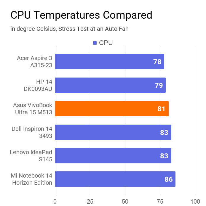 A chart on the comparison of CPU temperature (measured during stress test at an auto fan) with other laptops.