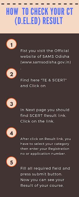 SAMS Odisha CT Result 2019