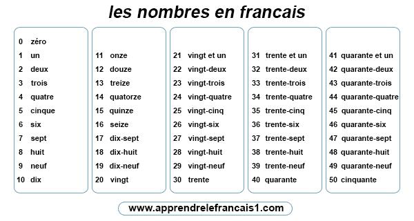 الارقام بالفرنسية من 1 الى 1000