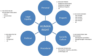Cakupan Hak Asasi Manusia