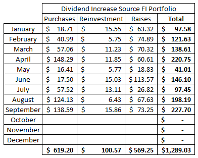 Dividend   Purchase   Stocks   Dividend Growth   Reinvestment