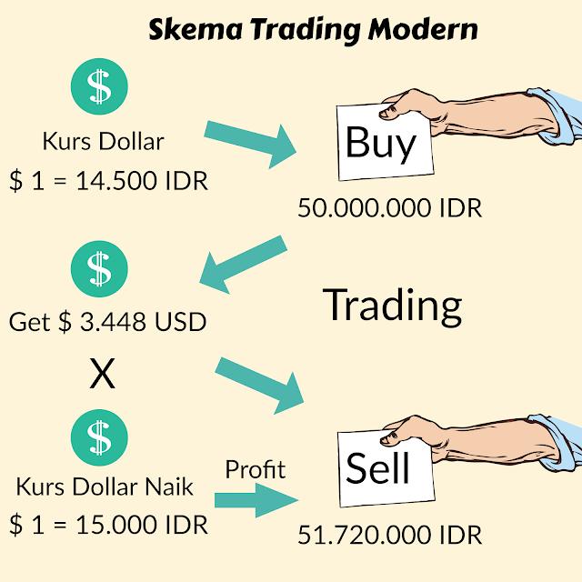 Ikhtisar Trading Dan Panduan Untuk Pemula