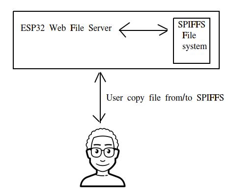 Esp32 File Server