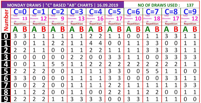 Kerala Lottery Result Winning Numbers C based AB Chart Monday 137 Draws on 16.9.2019