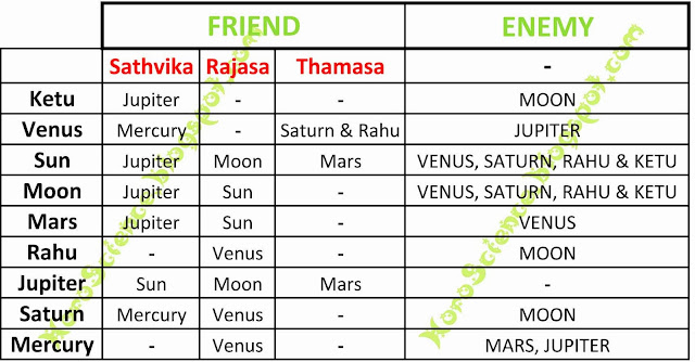 Relationship among Planets
