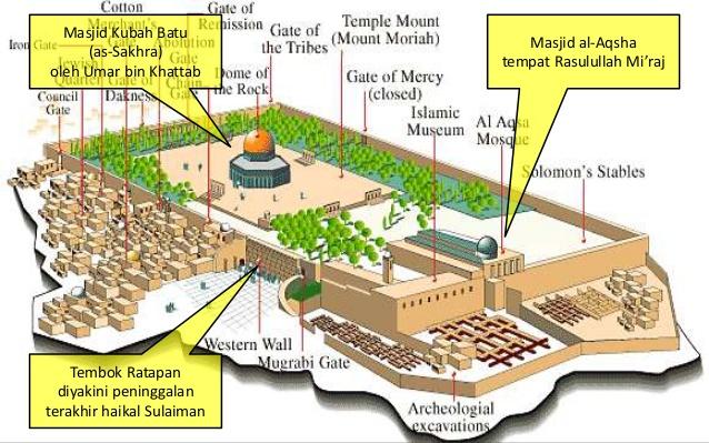 Wujud Asli Masjid Al-Aqsha