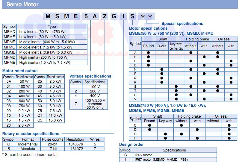 Các đọc mã hàng trong bảng tra cứu model Servo Motor dùng cho Minas A5 của Panasonic