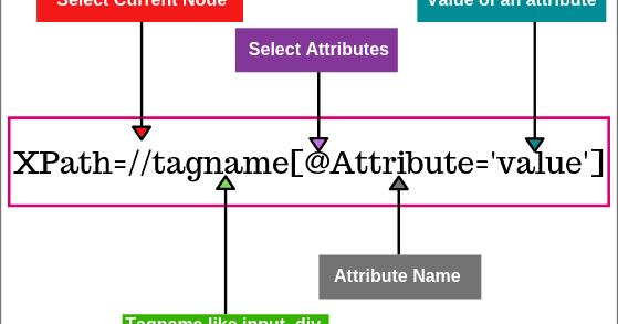 Get Text Value Xpath