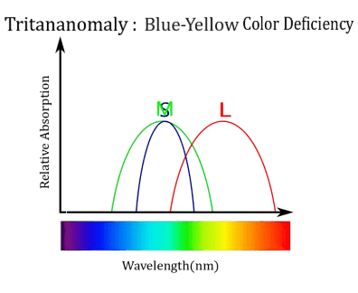 Tritananomaly , Blue-yellow colour deficiency, online colour blindness test free