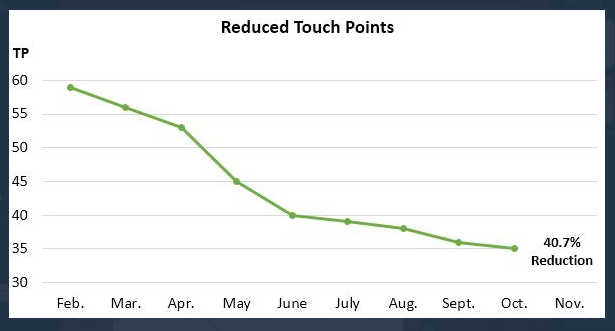 Reduced Touch Points