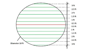Bar Bending Schedule For Circular Slab [ BBS ]