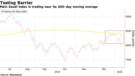 Most Gulf Equity Markets Rally as Iran Risk Eases: Inside EM - Bloomberg