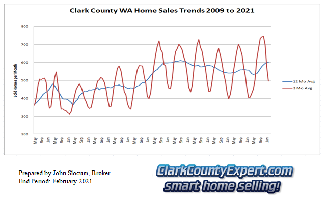 Clark County Home Sales February 2021- Units Sold