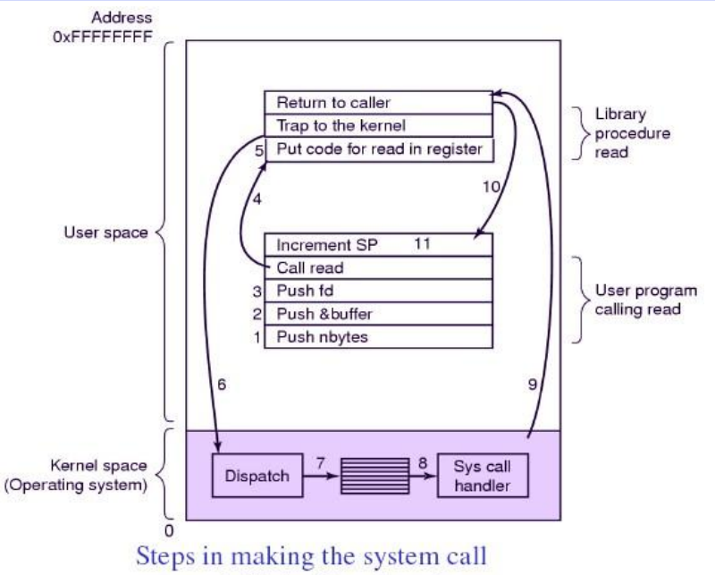 Question Answers  What Is System Call  Explain The System