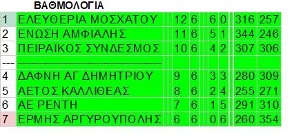 Ολοκληρώθηκε και τυπικά η Γ΄ παίδων με άνοδο του Πειραϊκού