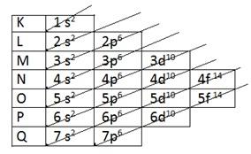 diagrama de Pauling cobre cu