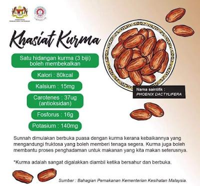Poster Khasiat Kurma yang dikeluarkan oleh Kementerian Kesihatan Malaysia