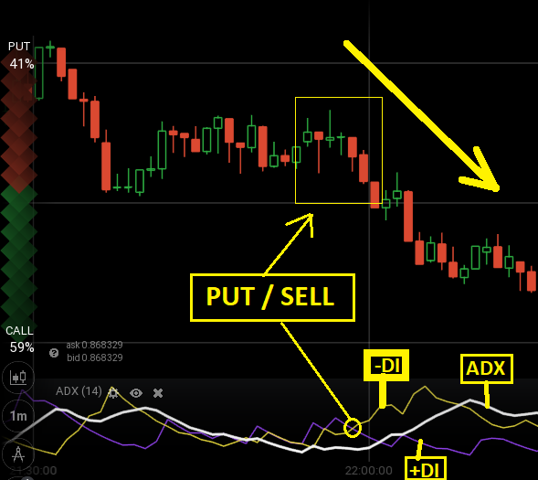 strategi trading iq option indikator paling akurat