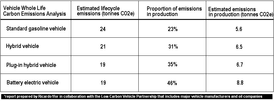 Macro-environmental Factors Affecting Today's Auto Industry
