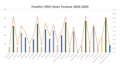 voter turnout for Franklin elections 2003-2020