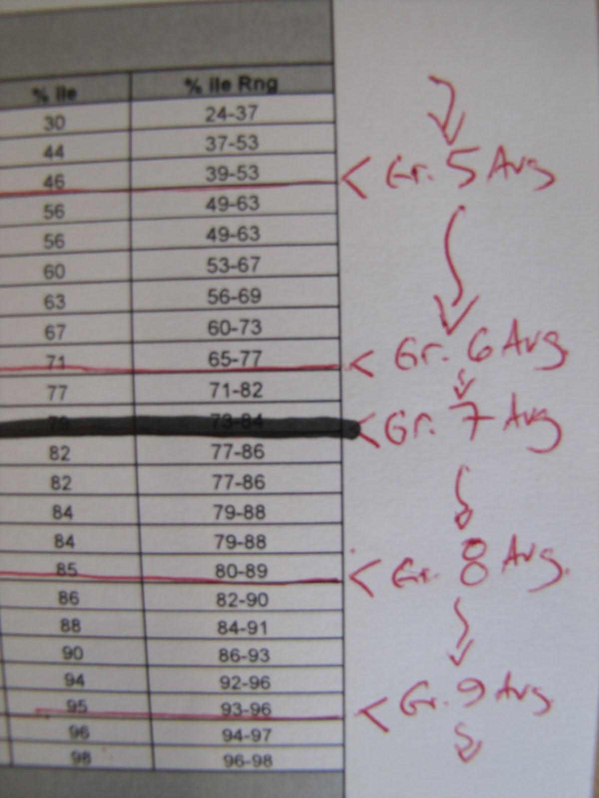 Nwea Test Scores First Grade
