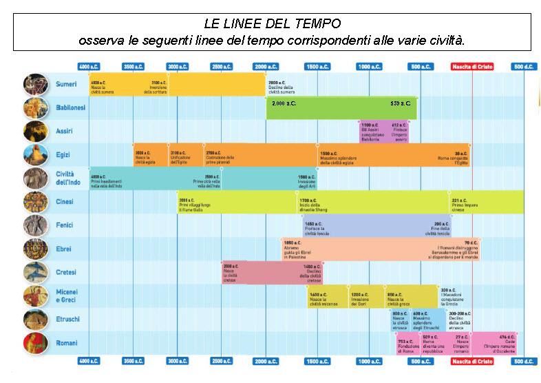 Schede Ed Attività Didattiche Del Maestro Fabio Per La: Schede Didattiche Sulla Linea Del Tempo Scuola Primaria