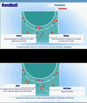 Position of the 6 field players in Handball i.e Winger,Center and Backer