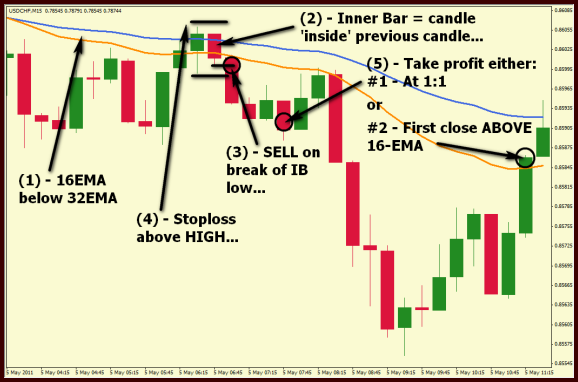 Inside Bar with Emas pullback