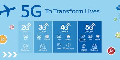 Jalur Panjang dari 1G ke 5G