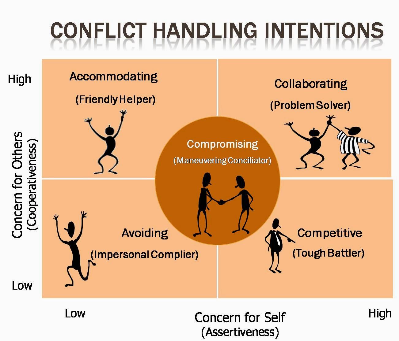 Kshitij Yelkar: Conflict Management Strategies