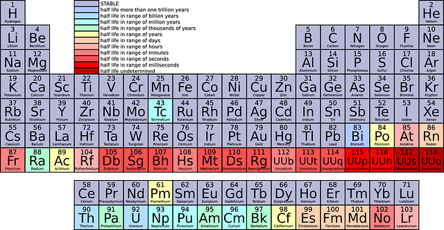 what does the periodic table work, the periodic table of elements how does it work, how does reactivity work on the periodic table, how does ionization work on the periodic table, how does ionization energy work on the periodic table, how do elements of the periodic table work, how does electronegativity work on the periodic table, how do you work out the periodic table group, how the periodic table work,
