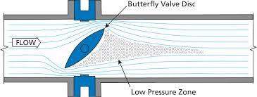 Cavitation in Valves