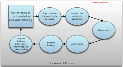 The research process -Texpedia