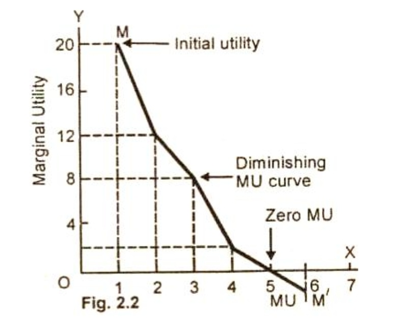 the law of diminishing marginal essay The law of diminishing marginal utility states that as consumption of good increases then the marginal utility declines for each additional unit (hirschey, 2009) unpolluted air and public beaches are examples of free goods.