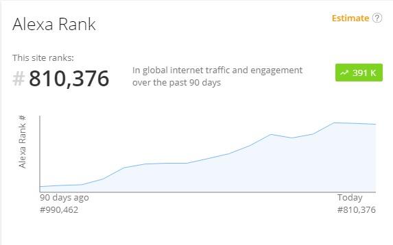 Menaikkan Rank Alexa Blog Dengan Cepat