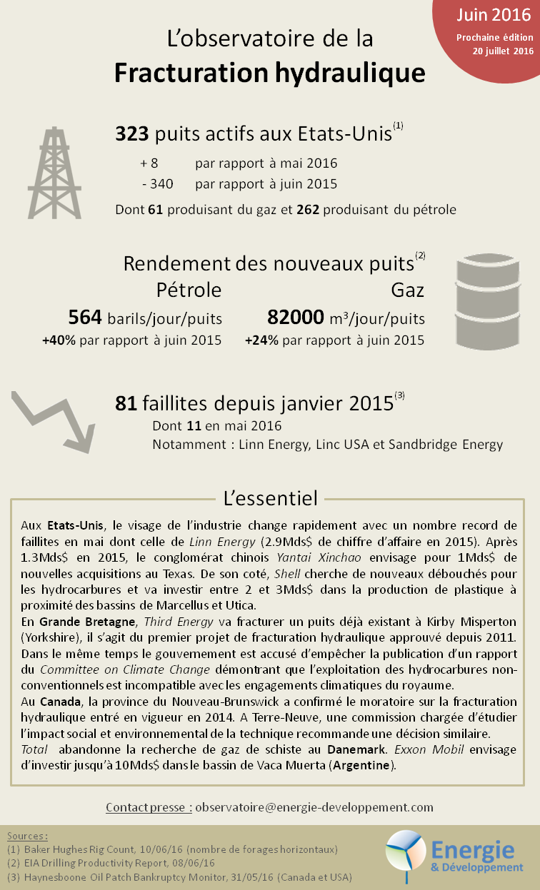 L'observatoire de la fracturation hydraulique et du gaz et pétrole de schiste - juin 2016