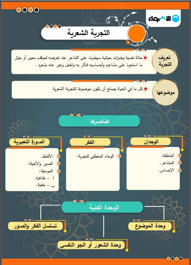 اقوى مراجعة نهائية لغة عربية للصف الثالث الثانوى 2021 من الأضواء
