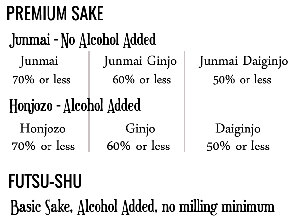 Sake grade scale