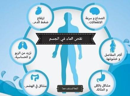 أعراض و نتائج نقص كمية الماء بالجسم