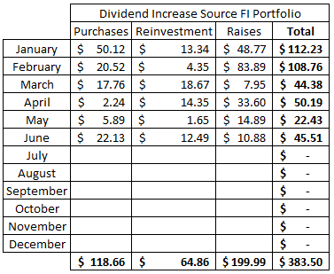 Purchases | Dividend Re-Investment | Dividend Raises | Financial Independence