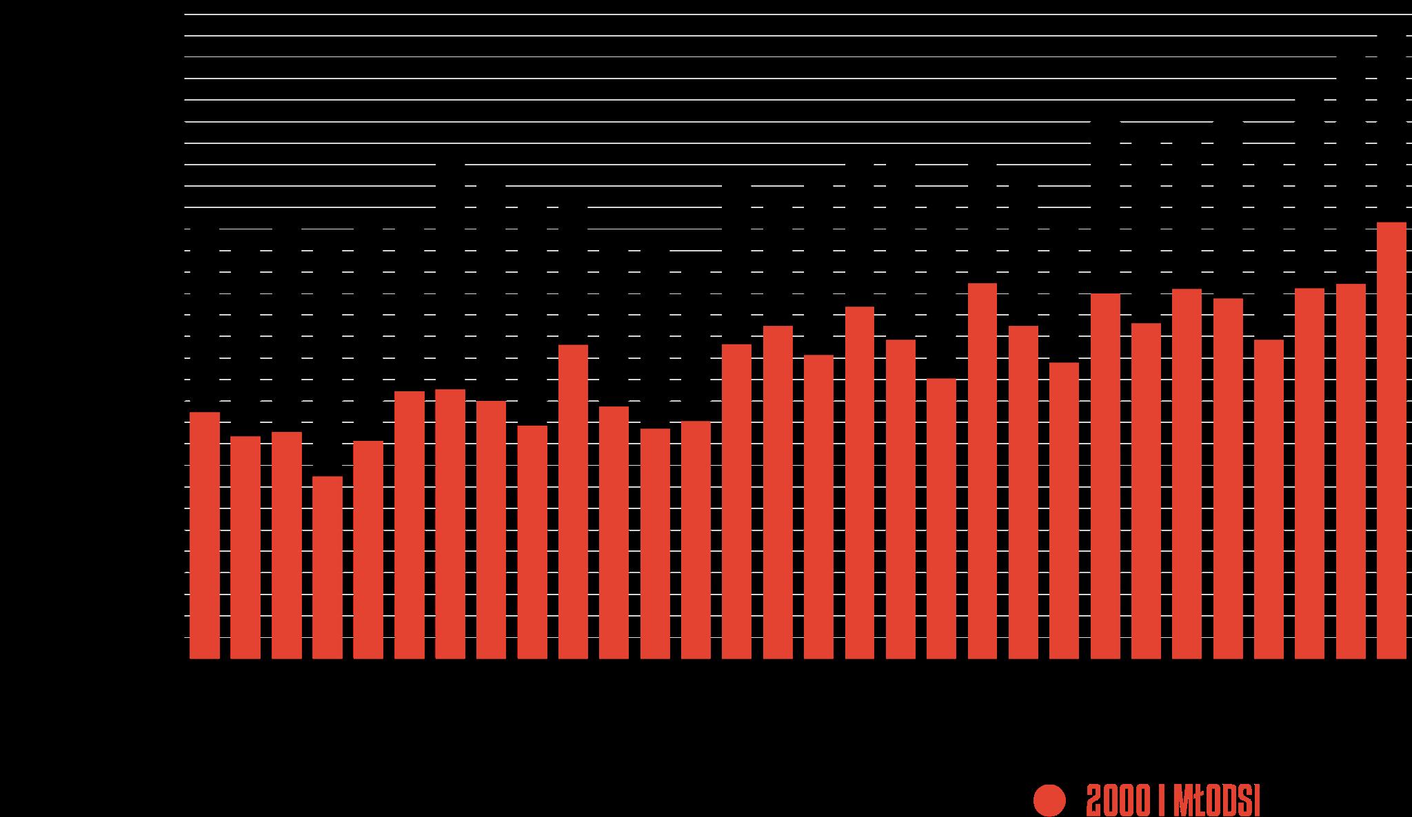 Rozegrany czas przez młodzieżowców w poszczególnych kolejkach PKO Ekstraklasy 2020/21<br><br>Źródło: Opracowanie własne na podstawie ekstrastats.pl<br><br>graf. Bartosz Urban