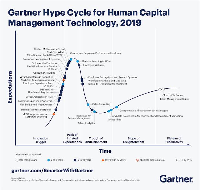 4 ключевых тренда в технологиях управления человеческим капиталом из исследования цикла зрелости технологии  (Хайп-цикл) компании Гартнер, 2019