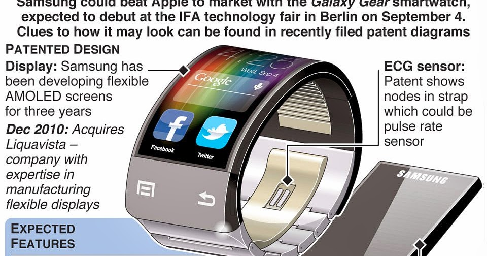 My Thoughts on Technology and Jamaica: Samsung Galaxy Gear Launches