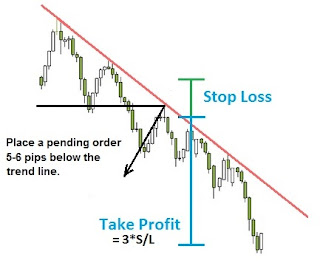 cara investasi emas trendlines strategy