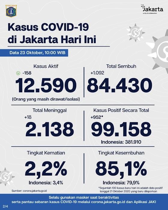 Update Corona di Jakarta : Dilaporkan 852 Orang Positif Terpapar Covid-19