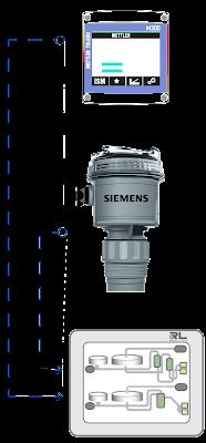 Siemens, Mettler-Toledo, Red Lion