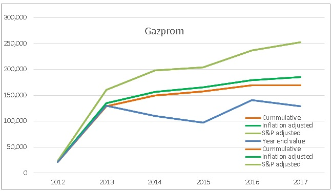 Investment in Gazprom shares performance review 2012-2017
